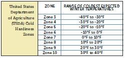 Hardiness Zone Chart