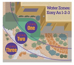 Creating water use zones in your garden can help create a water efficient landscape.